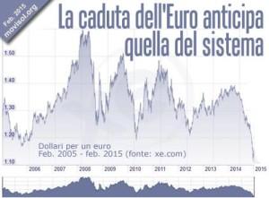 caduta euro